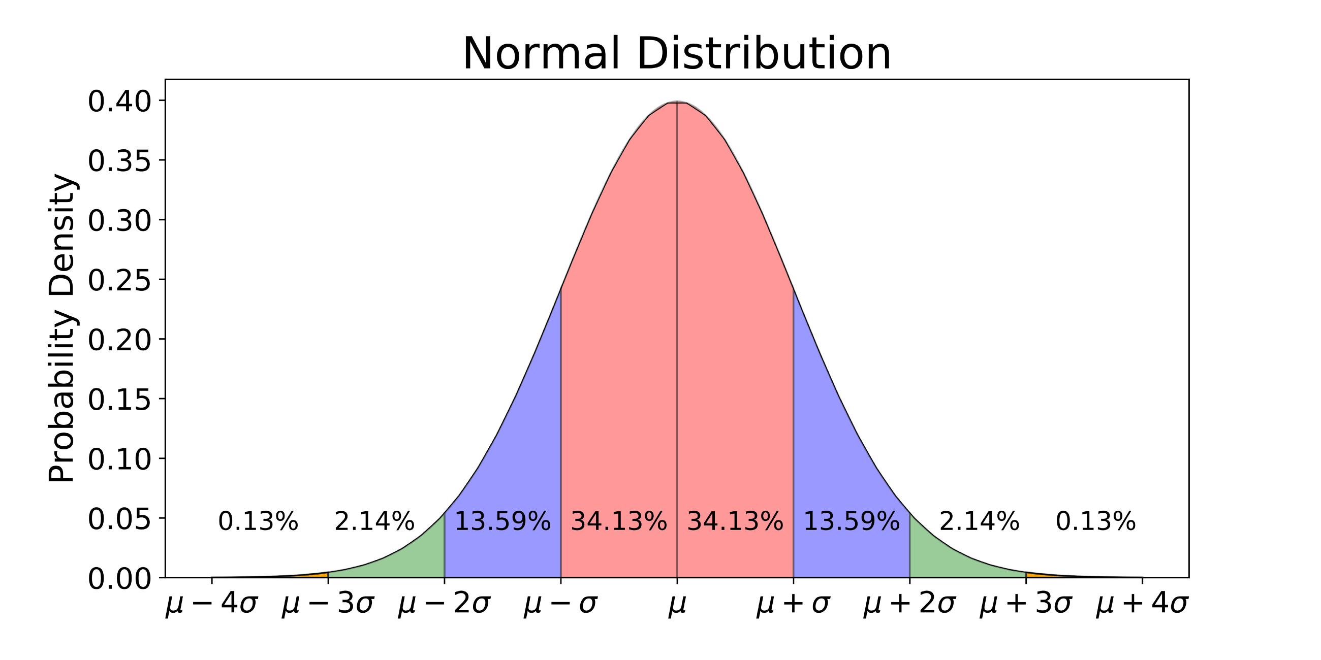 normaldistribution