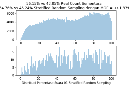 StratifiedRandomSample1000TPS0