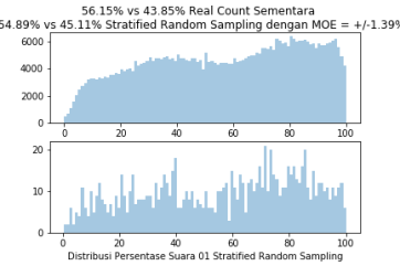 StratifiedRandomSample1000TPS1