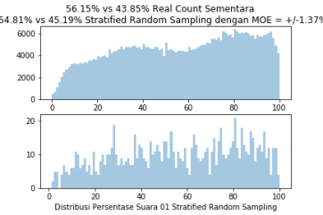 StratifiedRandomSample1000TPS2