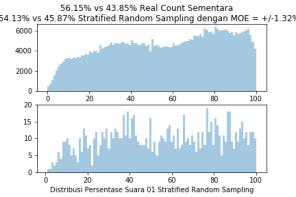 StratifiedRandomSample1000TPS3