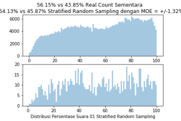 StratifiedRandomSample1000TPS3