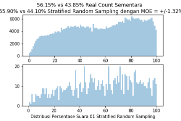 StratifiedRandomSample1000TPS4