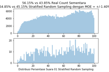 StratifiedRandomSample1000TPS5