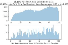 StratifiedRandomSample1000TPS6