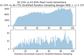 StratifiedRandomSample1000TPS7