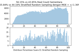 StratifiedRandomSample1000TPS9