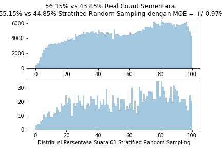 StratifiedRandomSample4